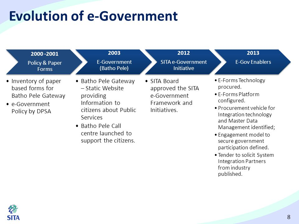 Evolution of e-Government