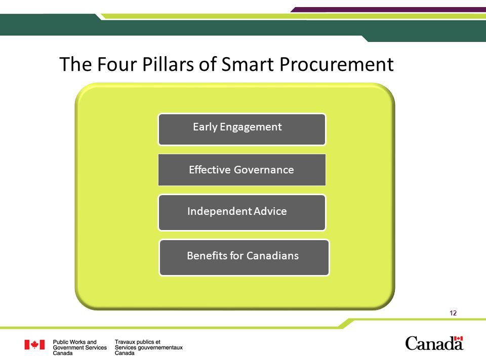 The Four Pillars of Smart Procurement