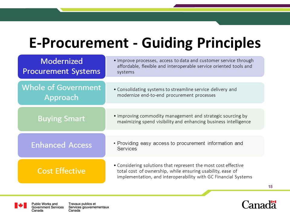 Procurment Data Acquisition Principles : The government of canada acquisitions system ppt video