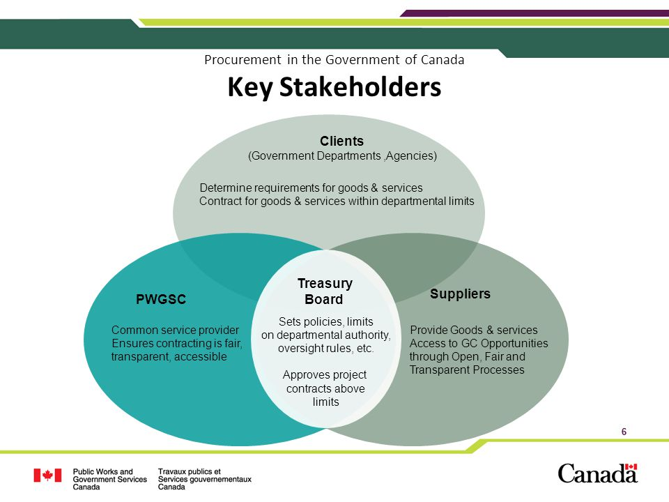 Procurement in the Government of Canada Key Stakeholders