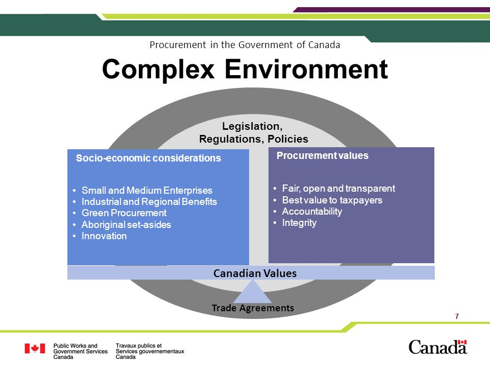 Procurement in the Government of Canada Complex Environment