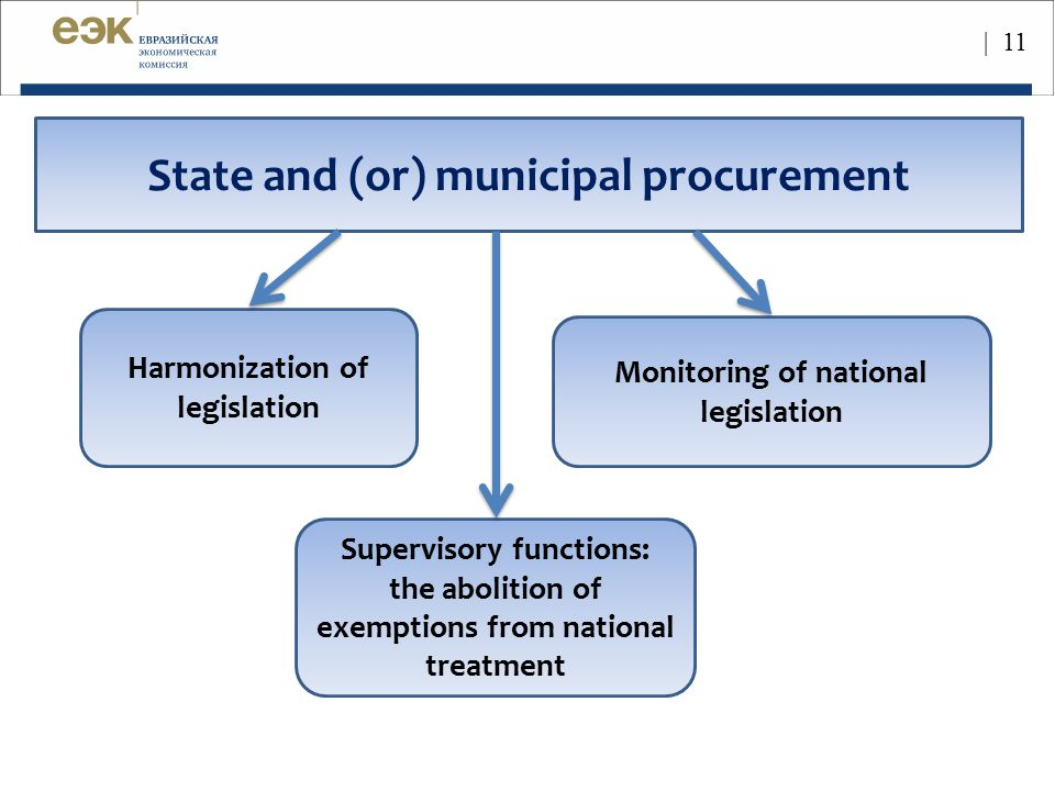 State and (or) municipal procurement