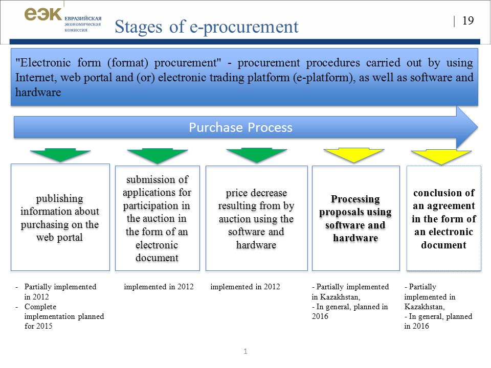 Stages of e-procurement