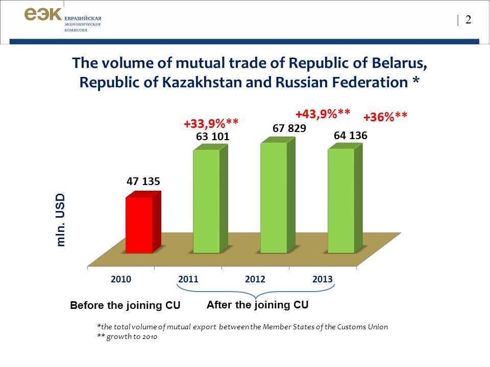 The volume of mutual trade of Republic of Belarus, Republic of Kazakhstan and Russian Federation *