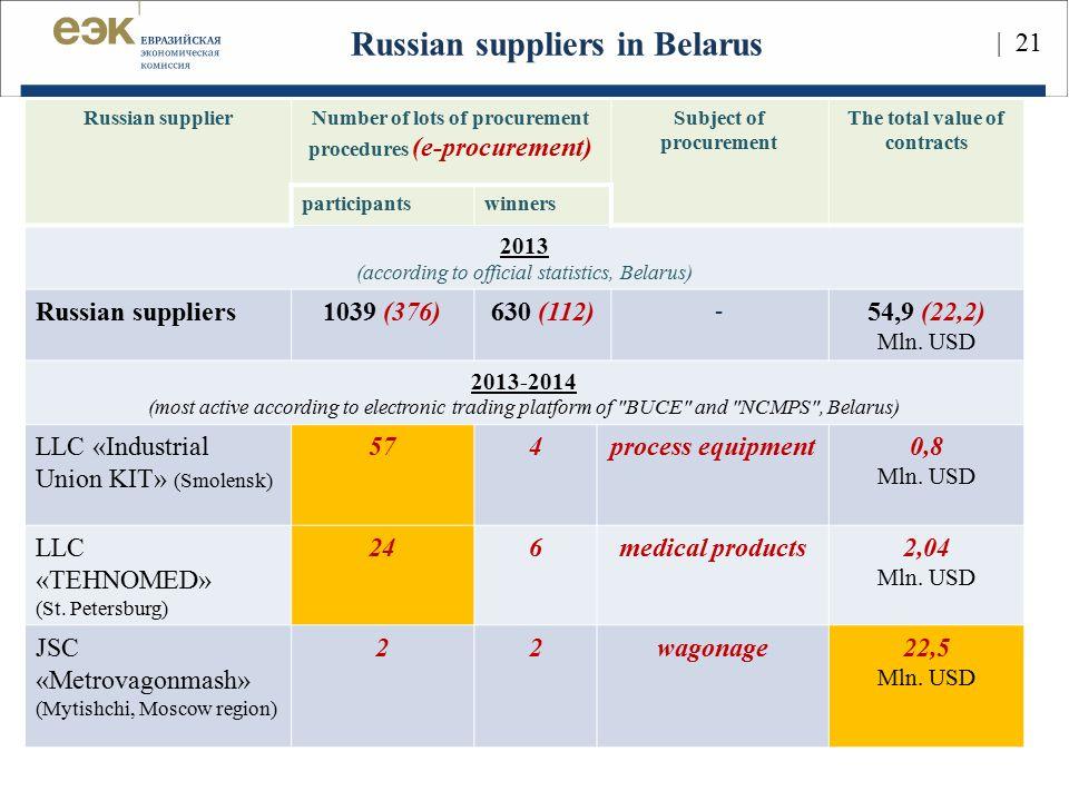 Russian suppliers in Belarus