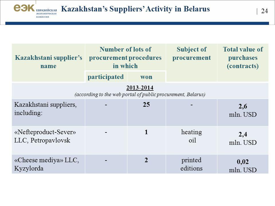 Kazakhstan's Suppliers' Activity in Belarus