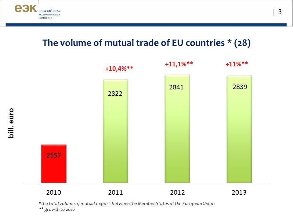 The volume of mutual trade of EU countries * (28)
