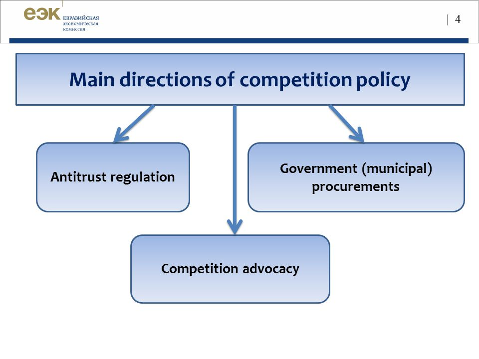 Main directions of competition policy
