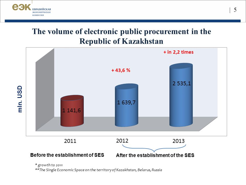 | 5 The volume of electronic public procurement in the Republic of Kazakhstan. mln. USD. + in 2,2 times.