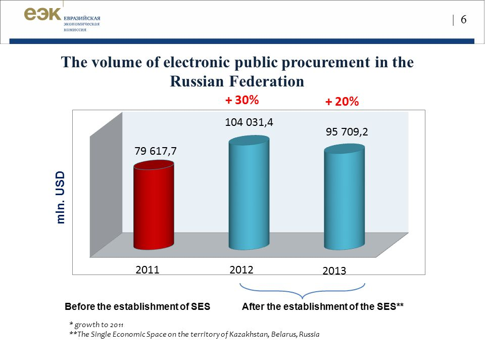 The volume of electronic public procurement in the Russian Federation