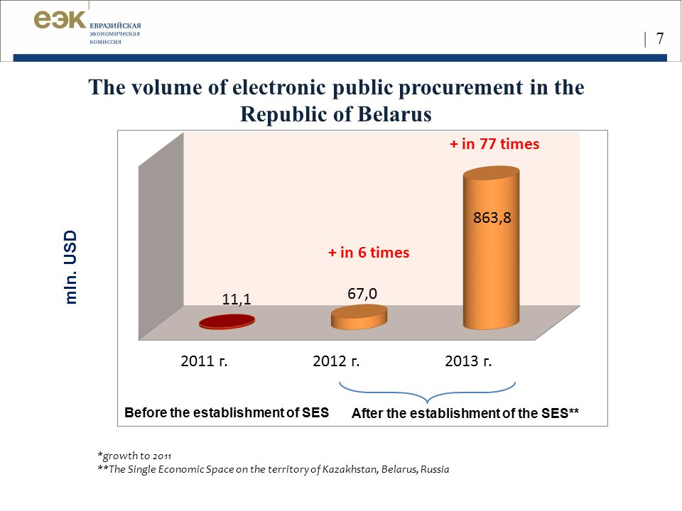 The volume of electronic public procurement in the Republic of Belarus
