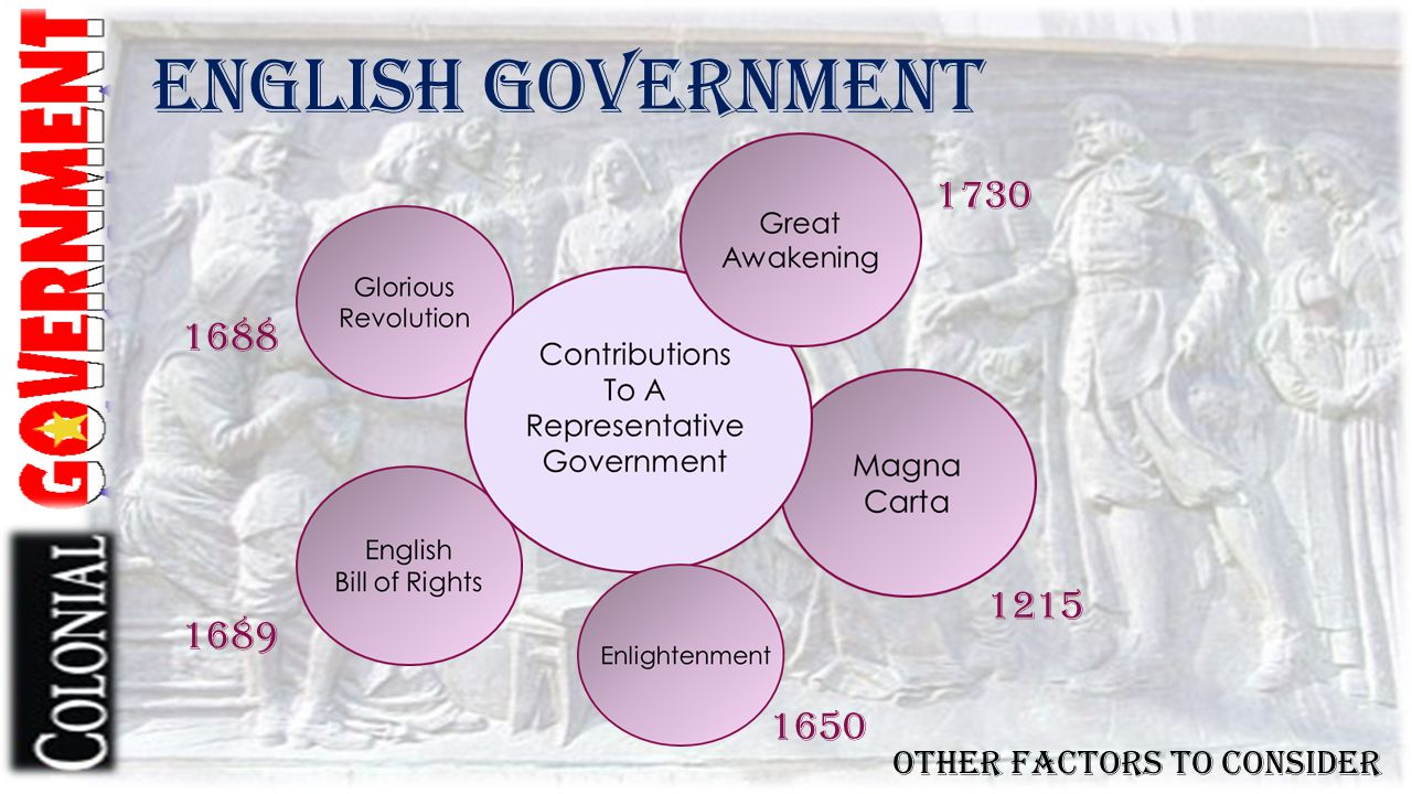 English Government 1730 1688 1215 1689 1650 Other factors to consider