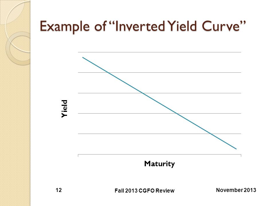 Example of Inverted Yield Curve