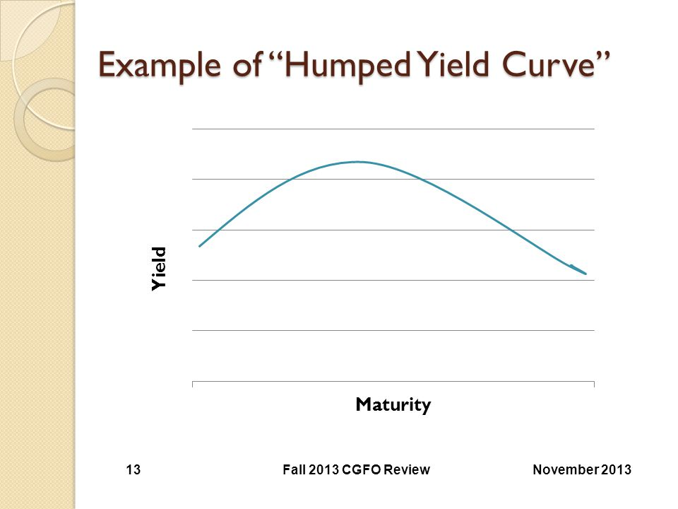 Example of Humped Yield Curve