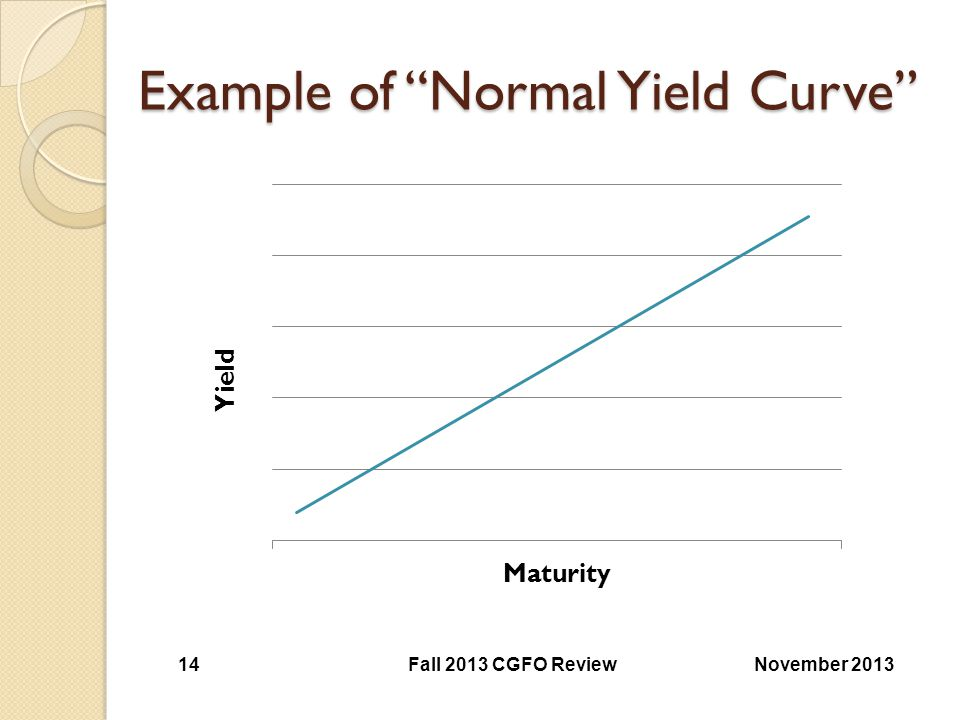 Example of Normal Yield Curve
