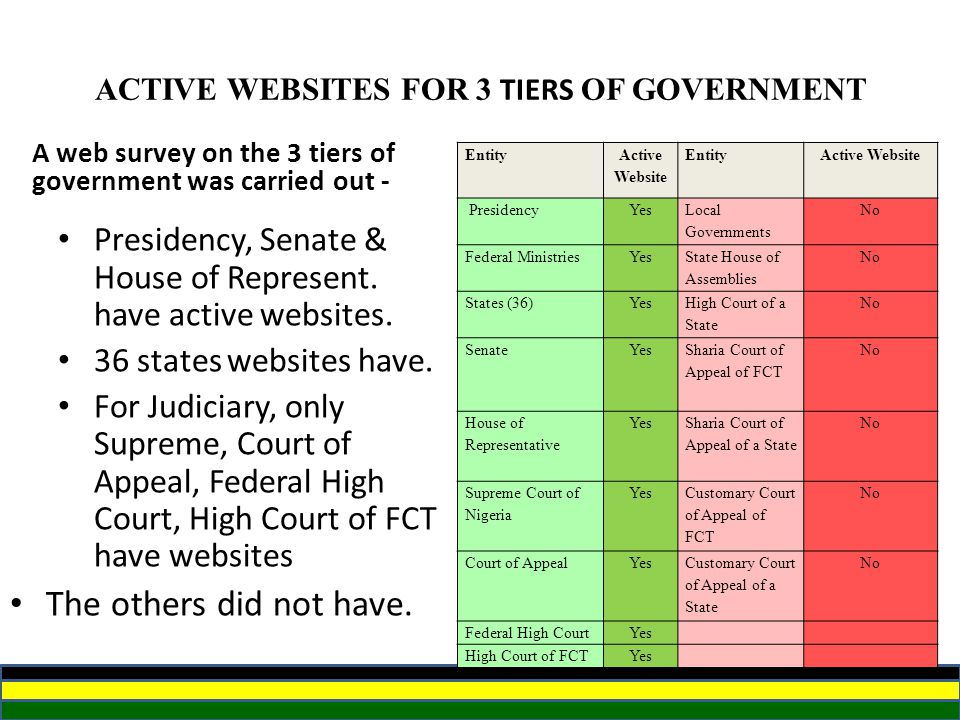 ACTIVE WEBSITES FOR 3 TIERS OF GOVERNMENT