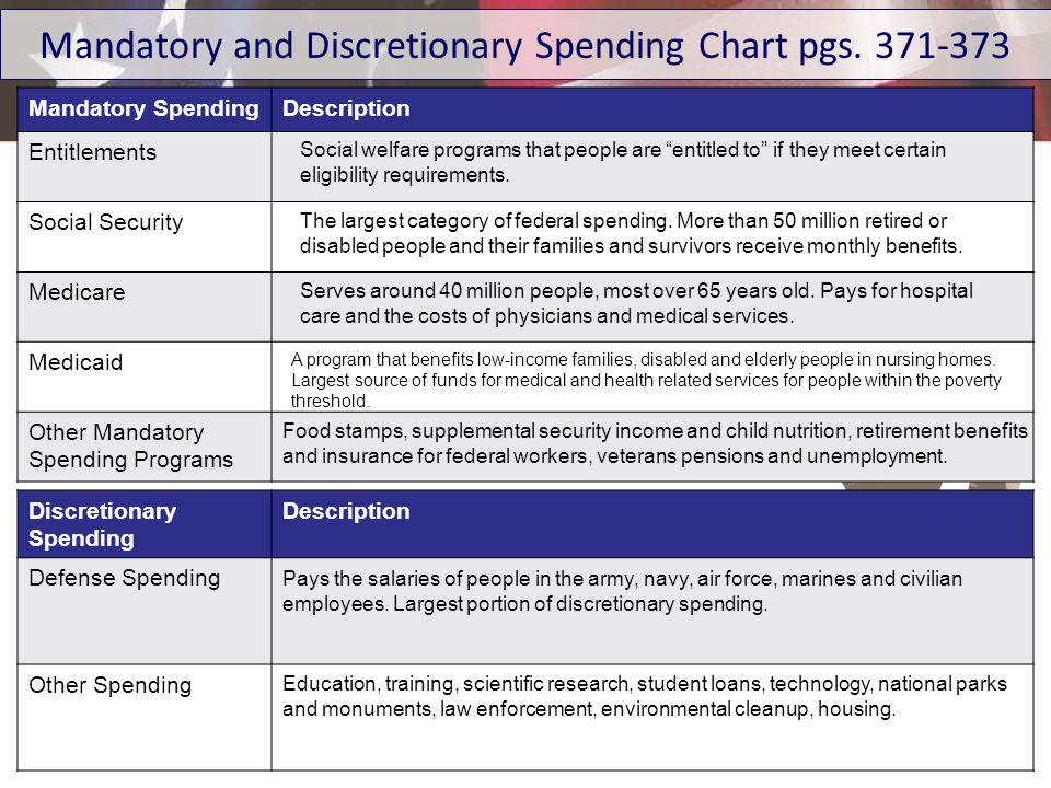 Mandatory and Discretionary Spending Chart pgs. 371-373