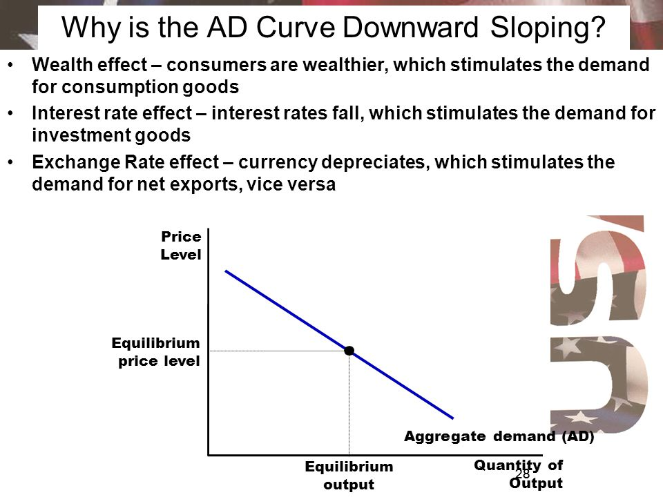 Why is the AD Curve Downward Sloping