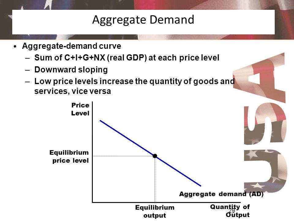 Aggregate Demand Aggregate-demand curve