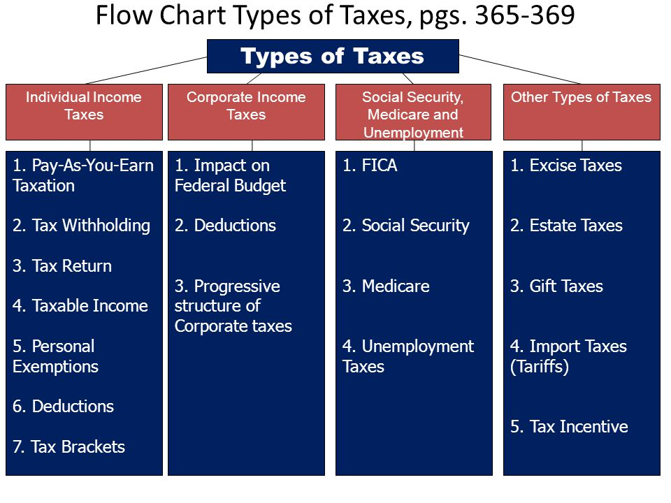 Flow Chart Types of Taxes, pgs. 365-369