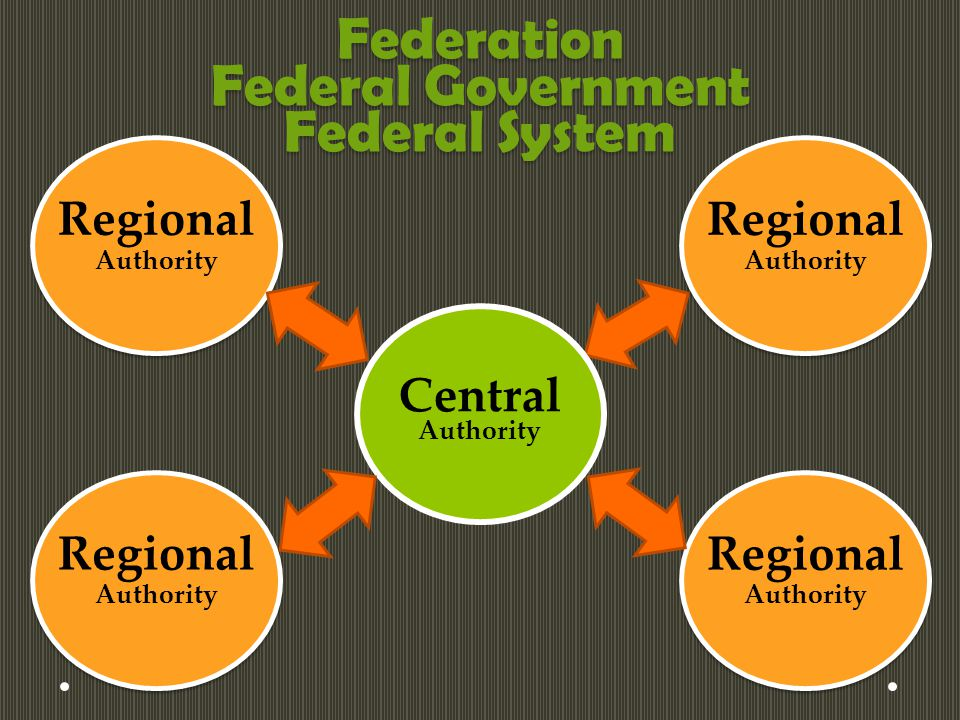 Federation Federal Government Federal System