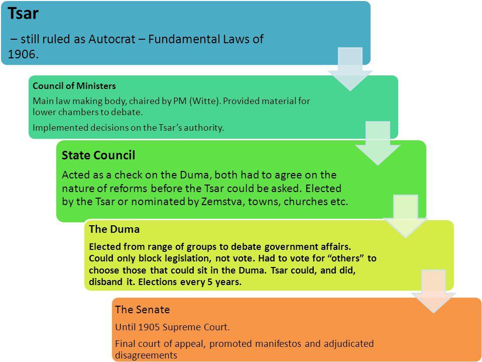 Tsar – still ruled as Autocrat – Fundamental Laws of 1906.