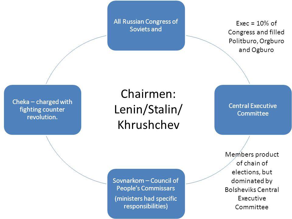 Chairmen: Lenin/Stalin/ Khrushchev