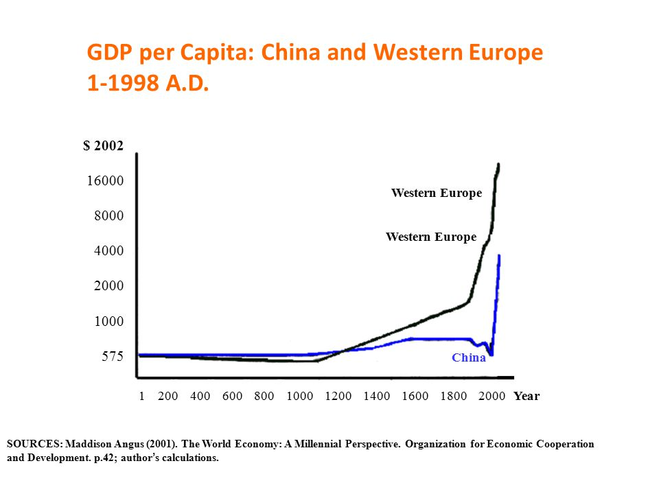 GDP per Capita: China and Western Europe 1-1998 A.D.