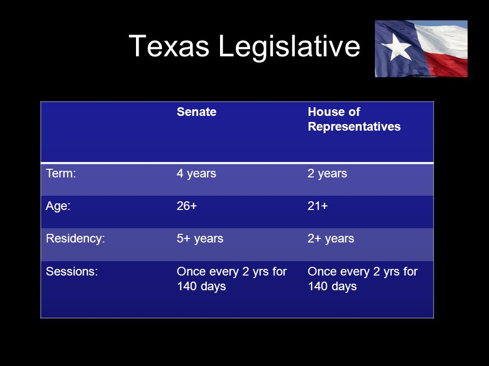 Texas Legislative Senate House of Representatives Term: 4 years