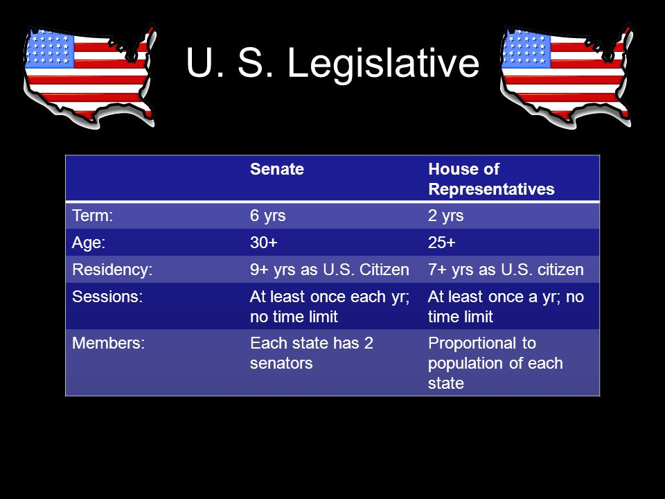 U. S. Legislative Senate House of Representatives Term: 6 yrs 2 yrs