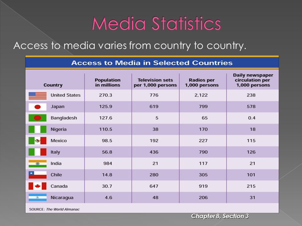 Media Statistics Access to media varies from country to country.