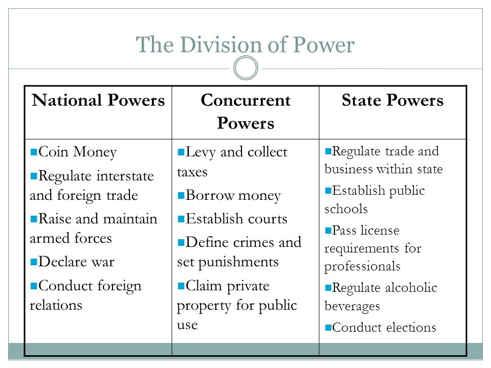 The Division of Power National Powers Concurrent Powers State Powers