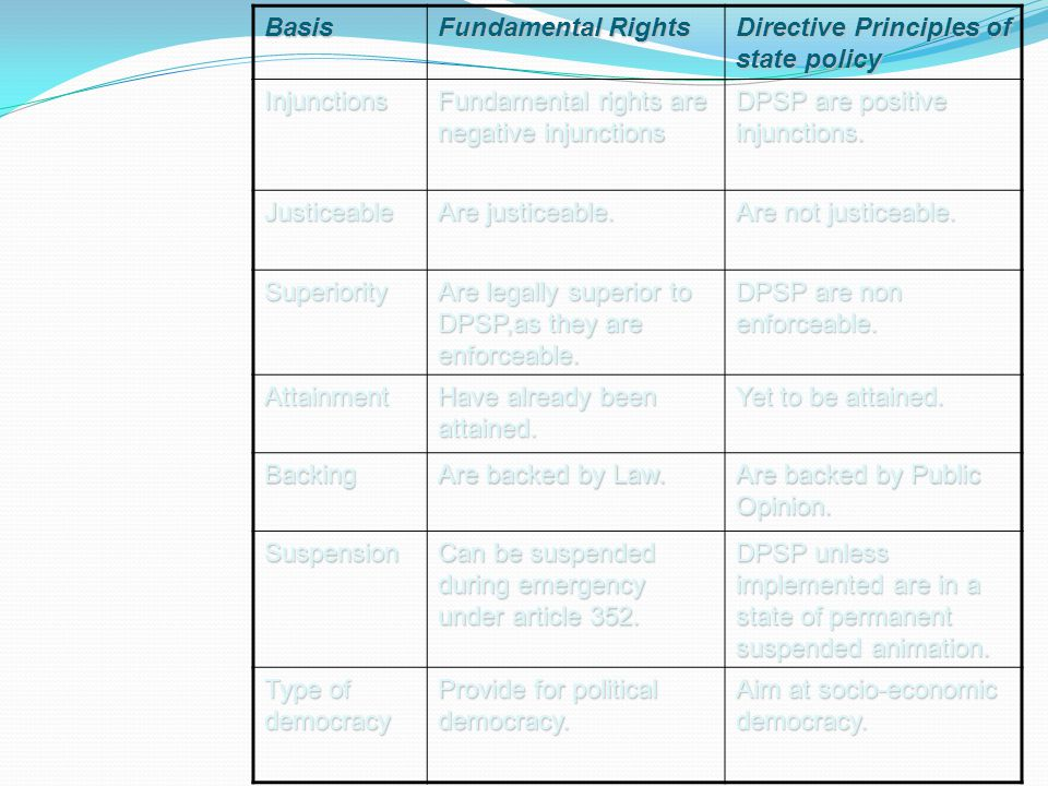 Basis Fundamental Rights. Directive Principles of state policy. Injunctions. Fundamental rights are negative injunctions.