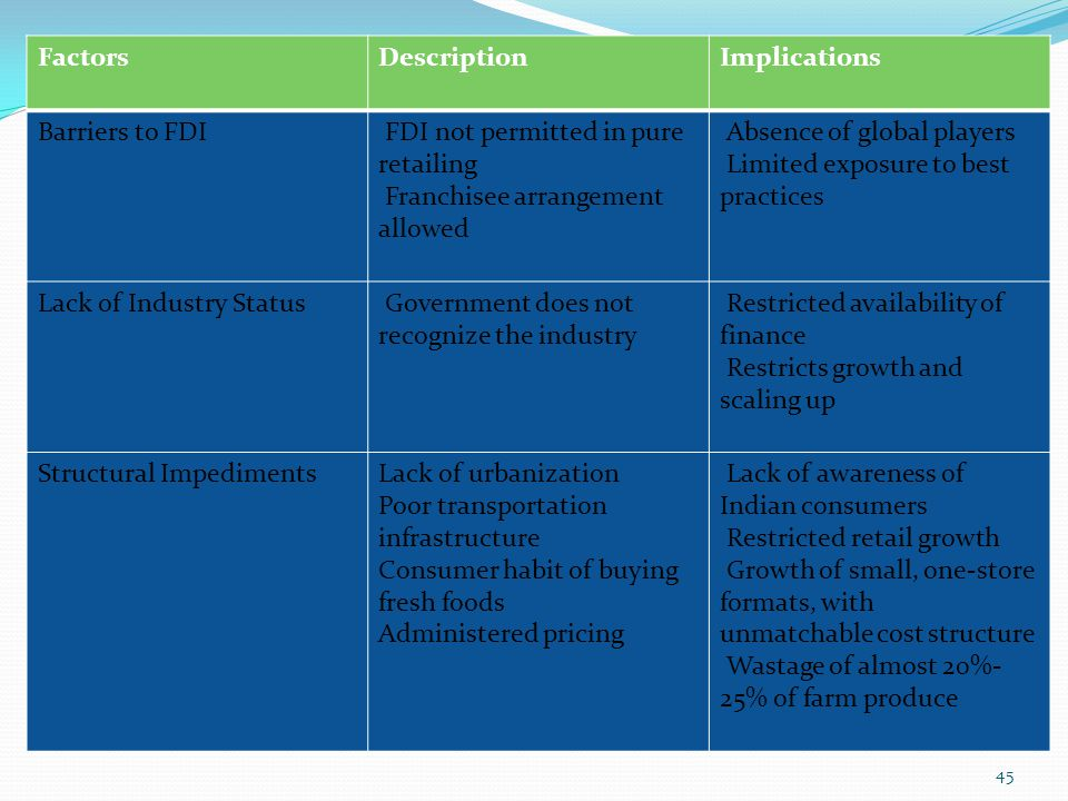Factors Description. Implications. Barriers to FDI. FDI not permitted in pure retailing. Franchisee arrangement allowed.