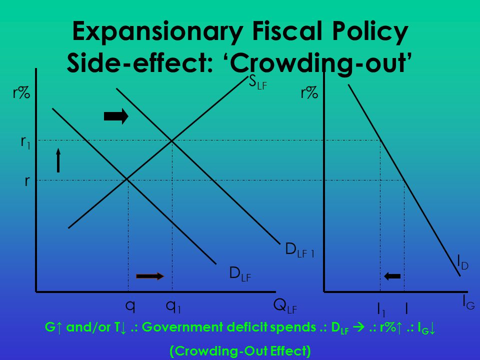Expansionary Fiscal Policy Side-effect: 'Crowding-out'