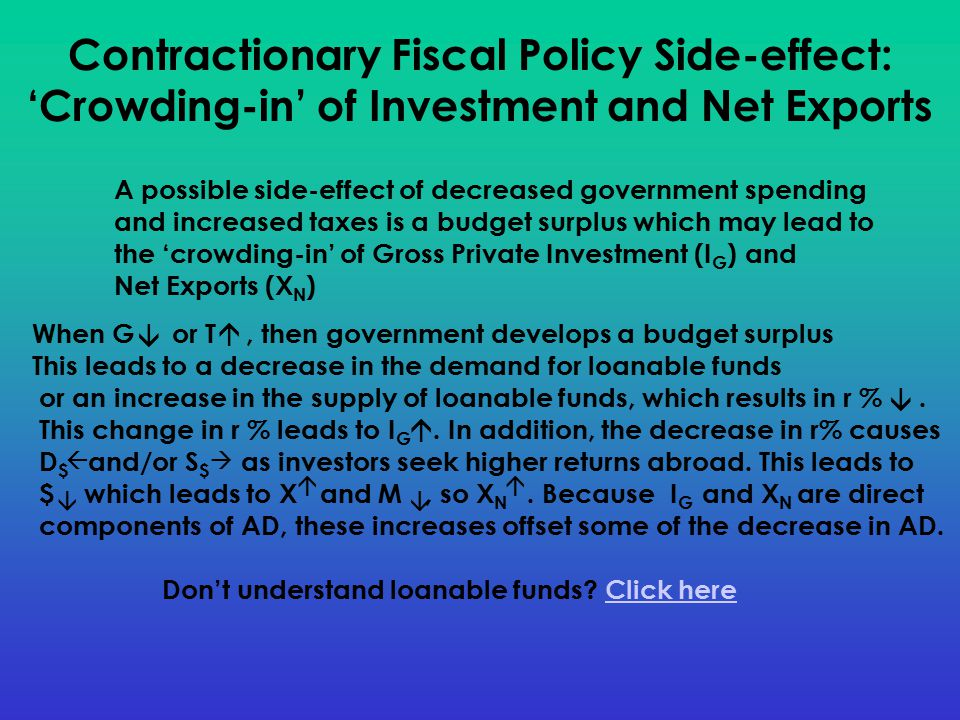 Contractionary Fiscal Policy Side-effect: 'Crowding-in' of Investment and Net Exports