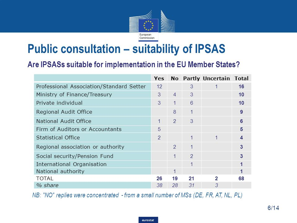 Public consultation – suitability of IPSAS