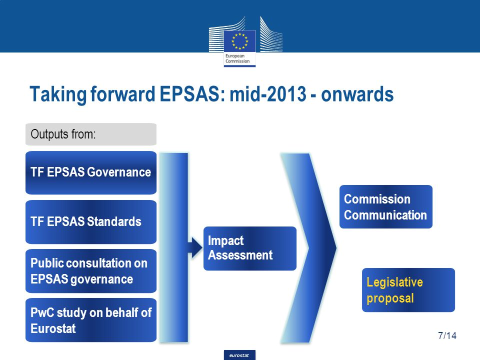 Taking forward EPSAS: mid-2013 - onwards