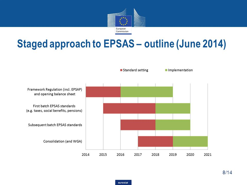 Staged approach to EPSAS – outline (June 2014)