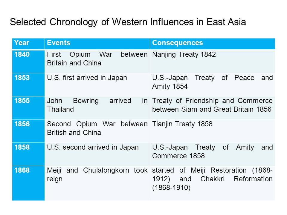 Selected Chronology of Western Influences in East Asia