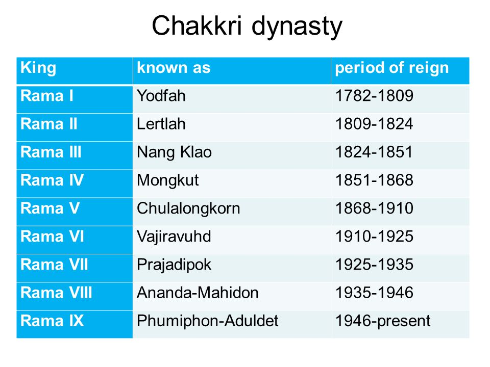 Chakkri dynasty King known as period of reign Rama I Yodfah 1782-1809