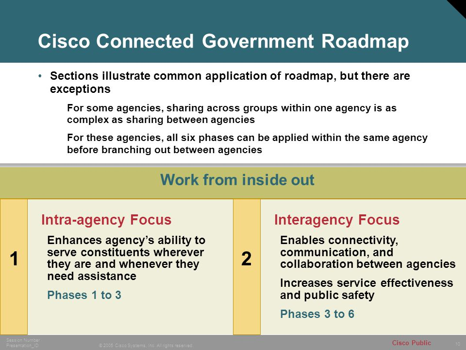 Cisco Connected Government Roadmap
