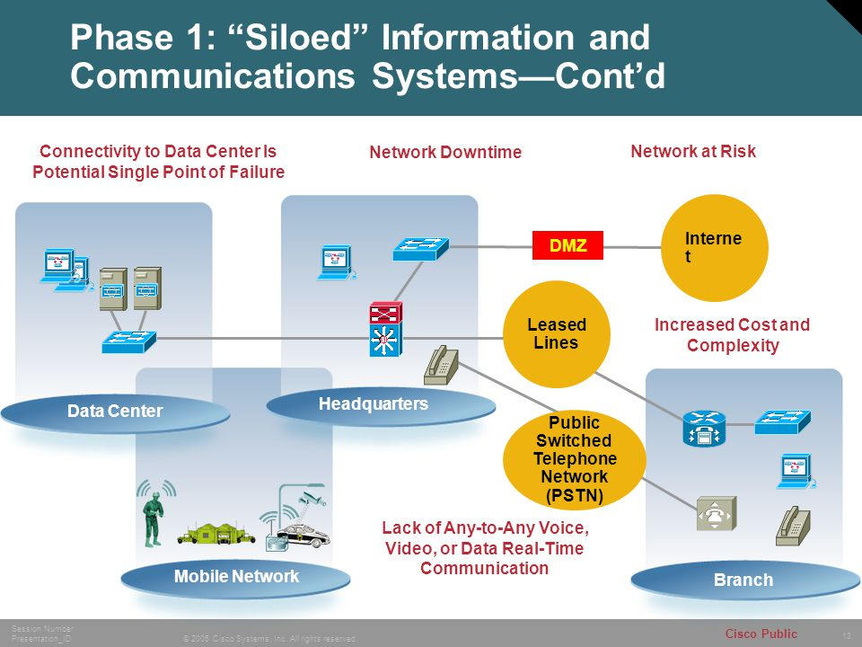 Phase 1: Siloed Information and Communications Systems—Cont'd