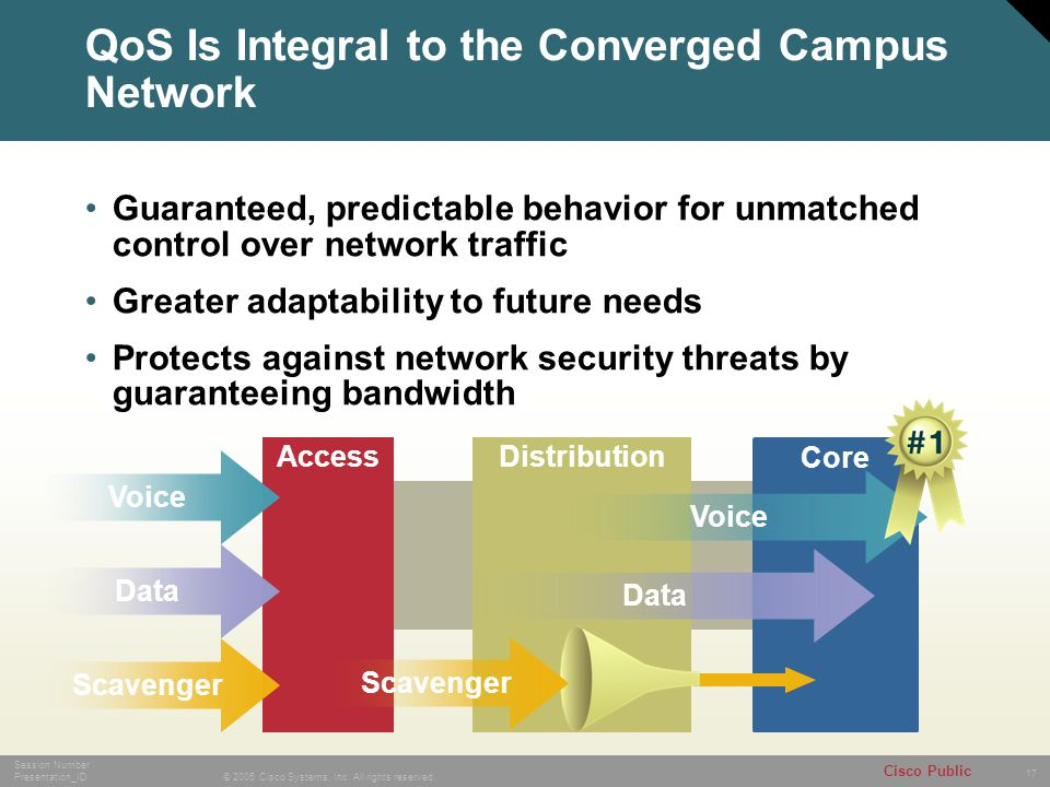 QoS Is Integral to the Converged Campus Network