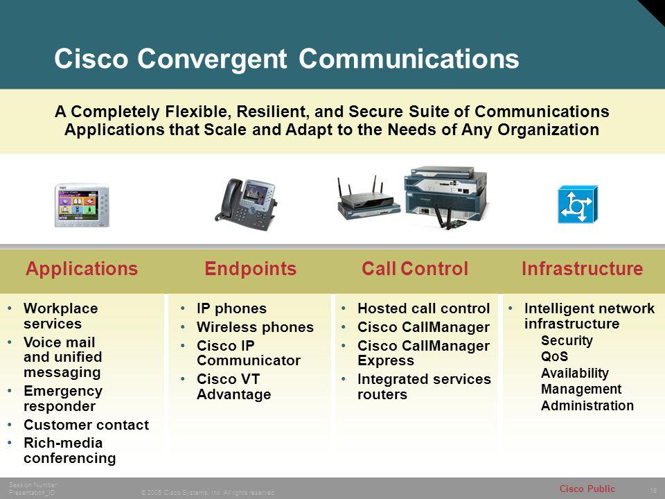 Cisco Convergent Communications