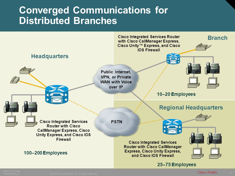 Converged Communications for Distributed Branches