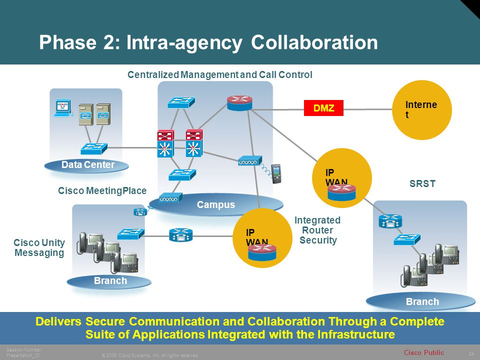 Phase 2: Intra-agency Collaboration