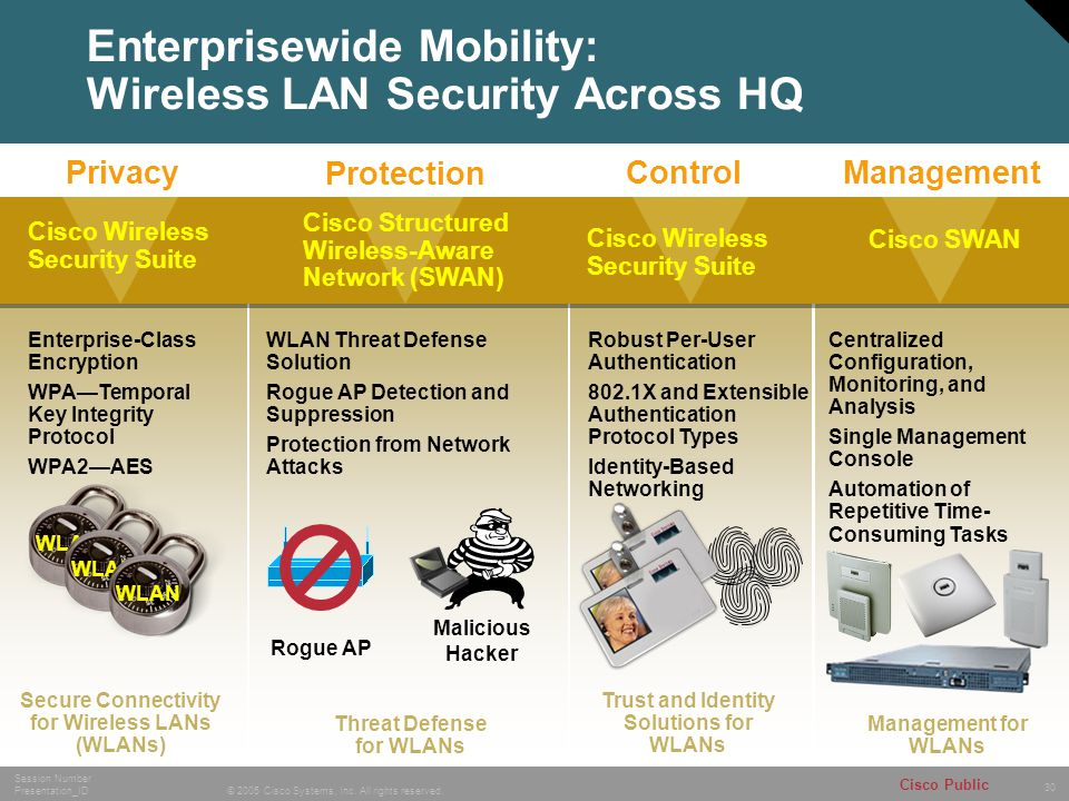 Enterprisewide Mobility: Wireless LAN Security Across HQ