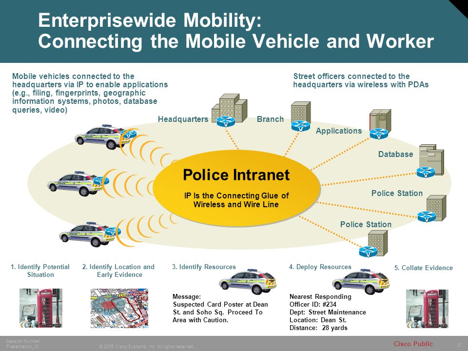 Enterprisewide Mobility: Connecting the Mobile Vehicle and Worker