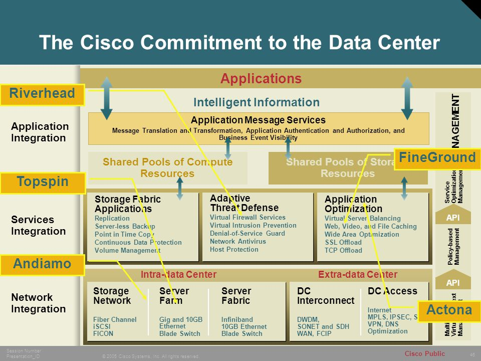 The Cisco Commitment to the Data Center